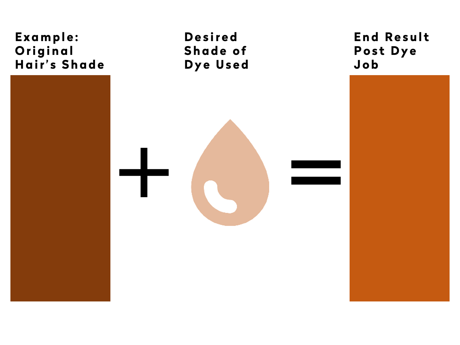 Hair Dyes Cannot Lift Existing Hair Colour Effectively